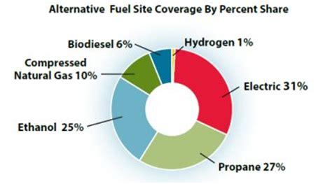 Research paper on alternative fuels pdf